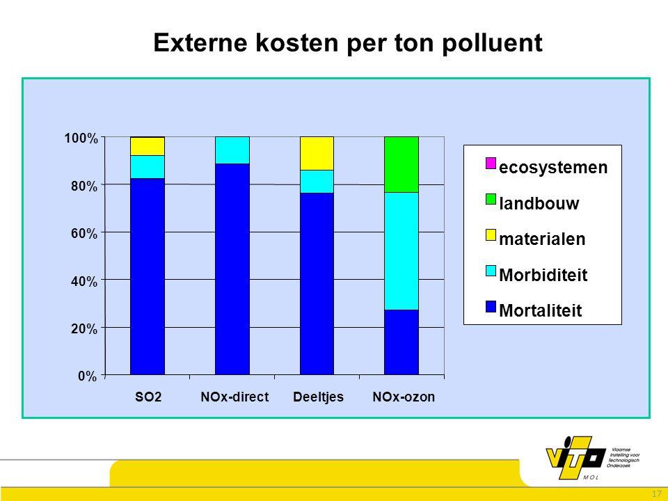17 0% 20% 40% 60% 80% 100% SO2NOx-directDeeltjesNOx-ozon ecosystemen landbouw materialen Morbiditeit Mortaliteit Externe kosten per ton polluent