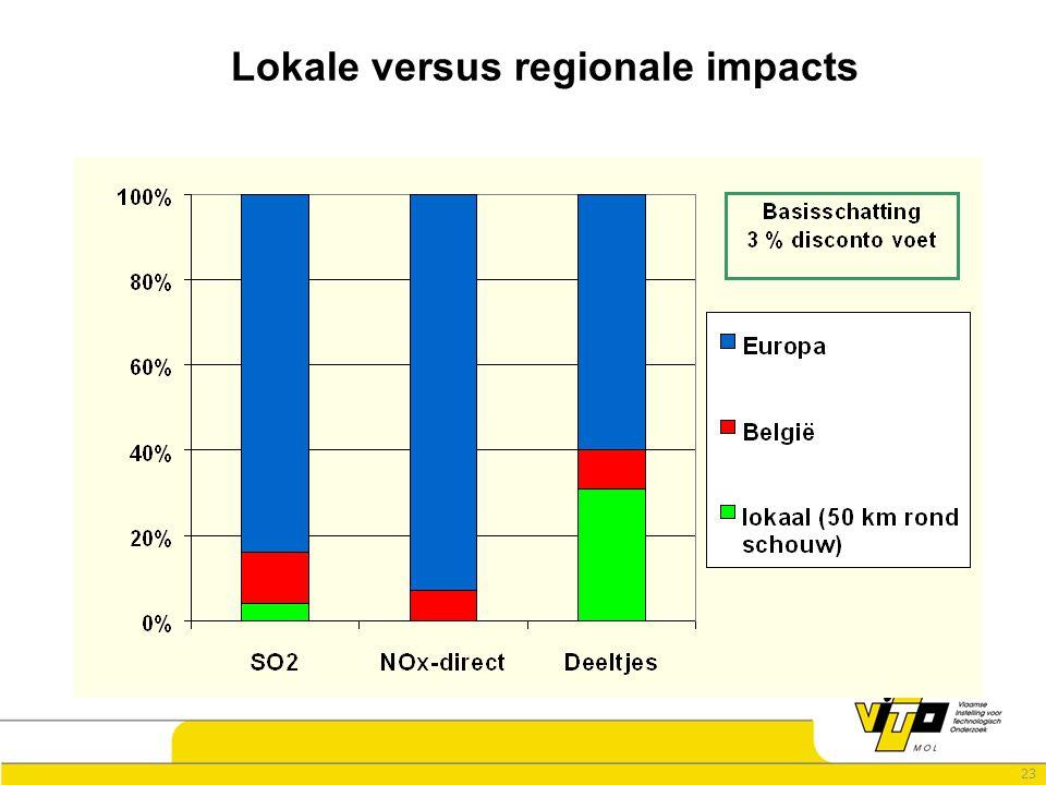 23 Lokale versus regionale impacts