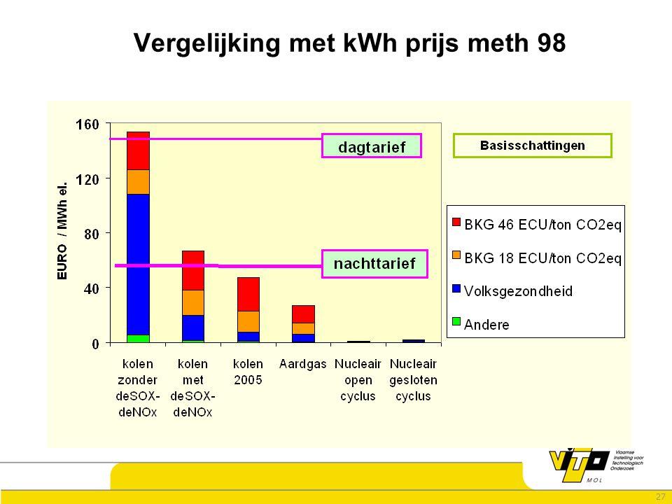 27 Vergelijking met kWh prijs meth 98