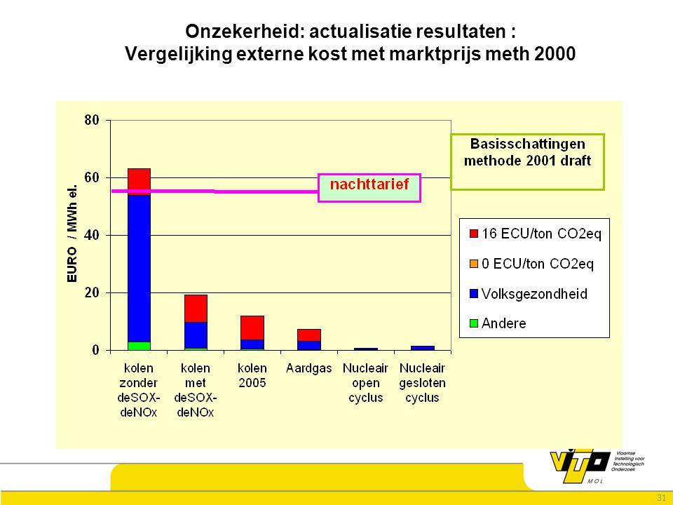 31 Onzekerheid: actualisatie resultaten : Vergelijking externe kost met marktprijs meth 2000