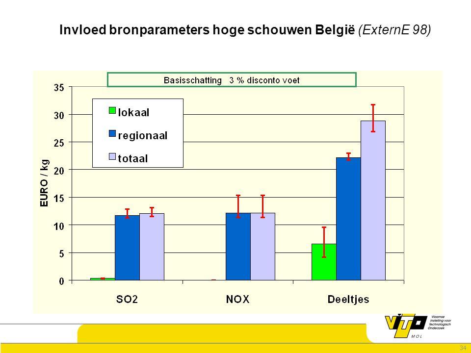 34 Invloed bronparameters hoge schouwen België (ExternE 98)