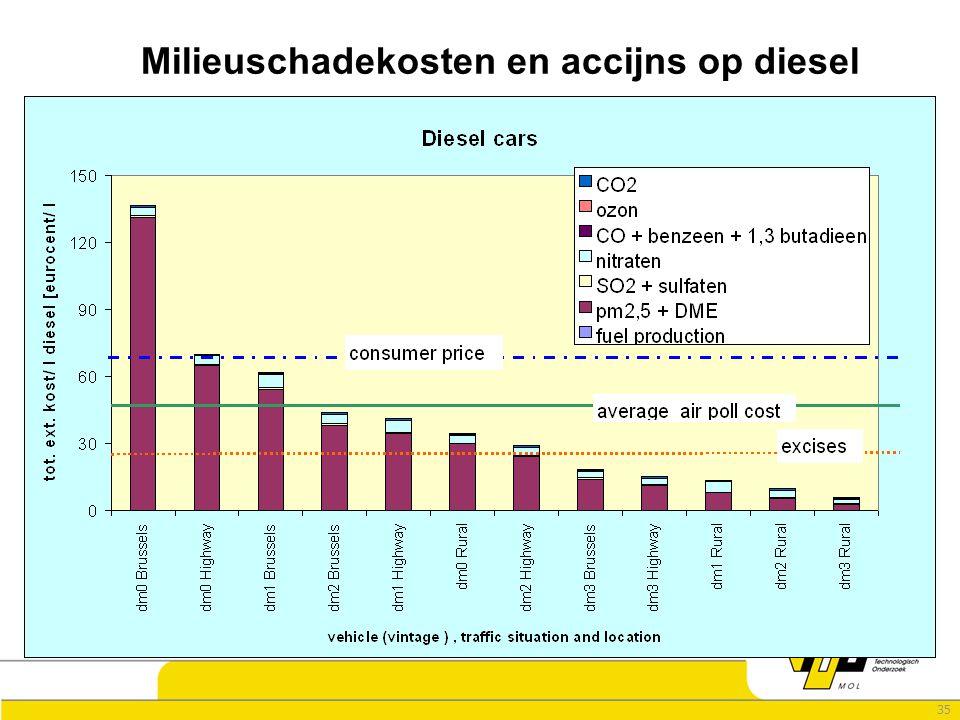 35 Milieuschadekosten en accijns op diesel