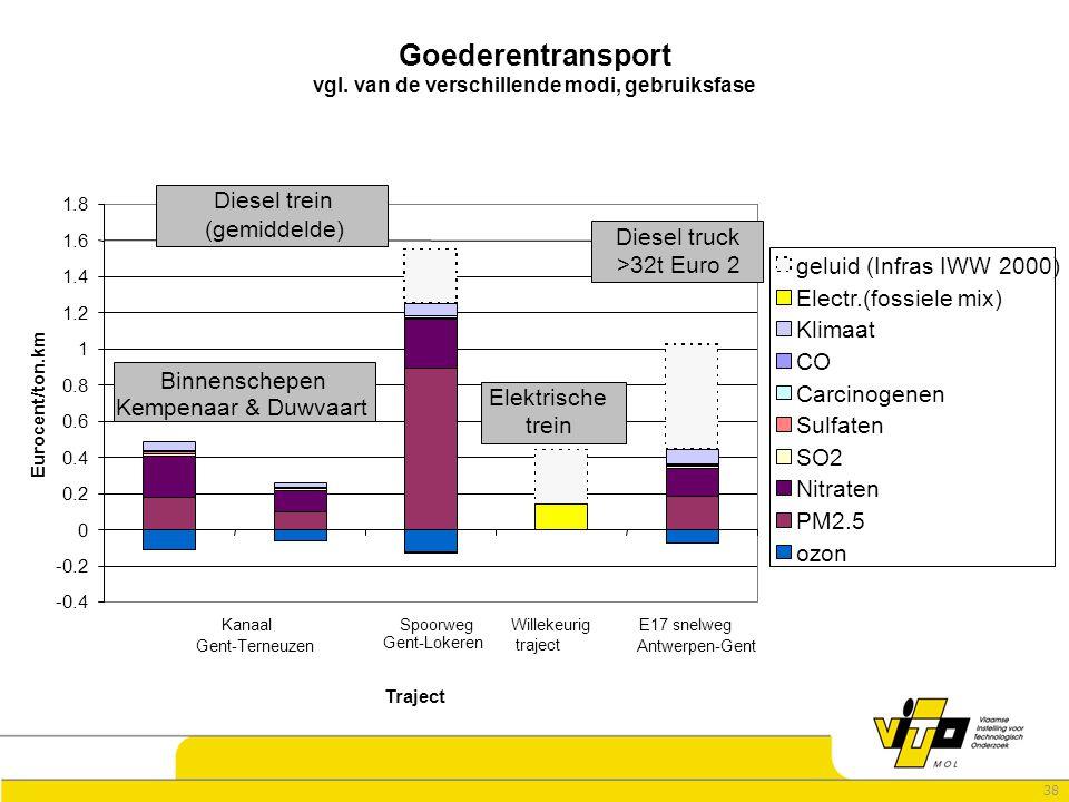 38 -0.4 -0.2 0 0.2 0.4 0.6 0.8 1 1.2 1.4 1.6 1.8 Kanaal Gent-Terneuzen Spoorweg Gent-Lokeren Willekeurig traject E17 snelweg Antwerpen-Gent Traject Eurocent/ton.km geluid (Infras IWW 2000) Electr.(fossiele mix) Klimaat CO Carcinogenen Sulfaten SO2 Nitraten PM2.5 ozon Binnenschepen Kempenaar & Duwvaart Diesel trein (gemiddelde) Diesel truck >32t Euro 2 Elektrische trein Goederentransport vgl.