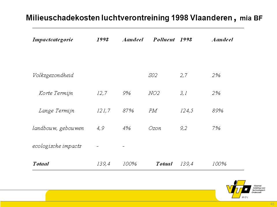 46 Milieuschadekosten luchtverontreining 1998 Vlaanderen, mia BF
