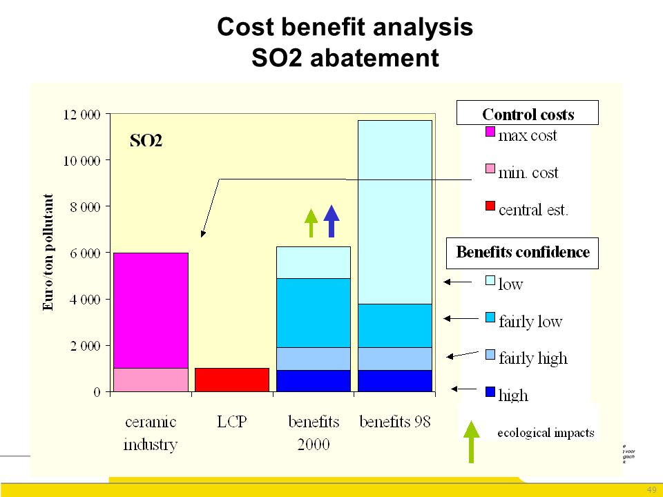 49 Cost benefit analysis SO2 abatement