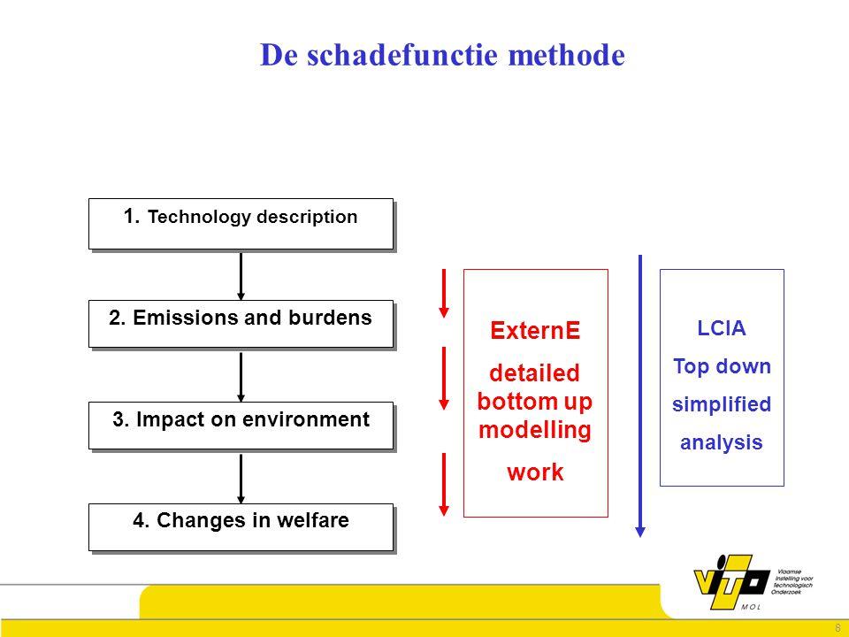 8 De schadefunctie methode 2. Emissions and burdens 1. Technology description 3. Impact on environment 4. Changes in welfare ExternE detailed bottom u