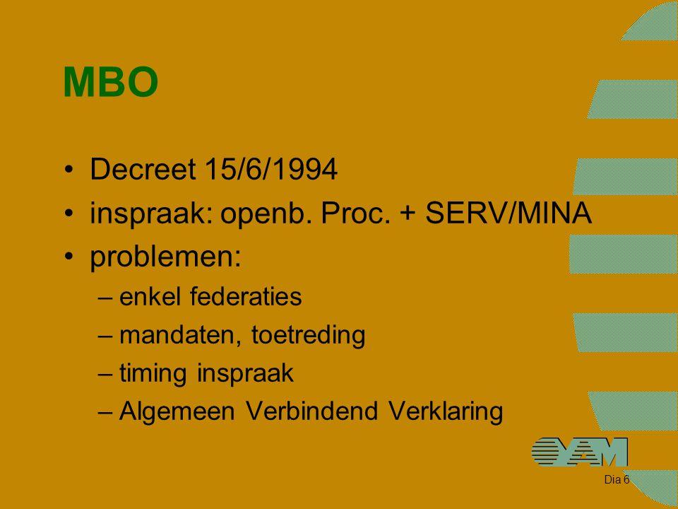 Dia 6 MBO Decreet 15/6/1994 inspraak: openb. Proc. + SERV/MINA problemen: –enkel federaties –mandaten, toetreding –timing inspraak –Algemeen Verbinden
