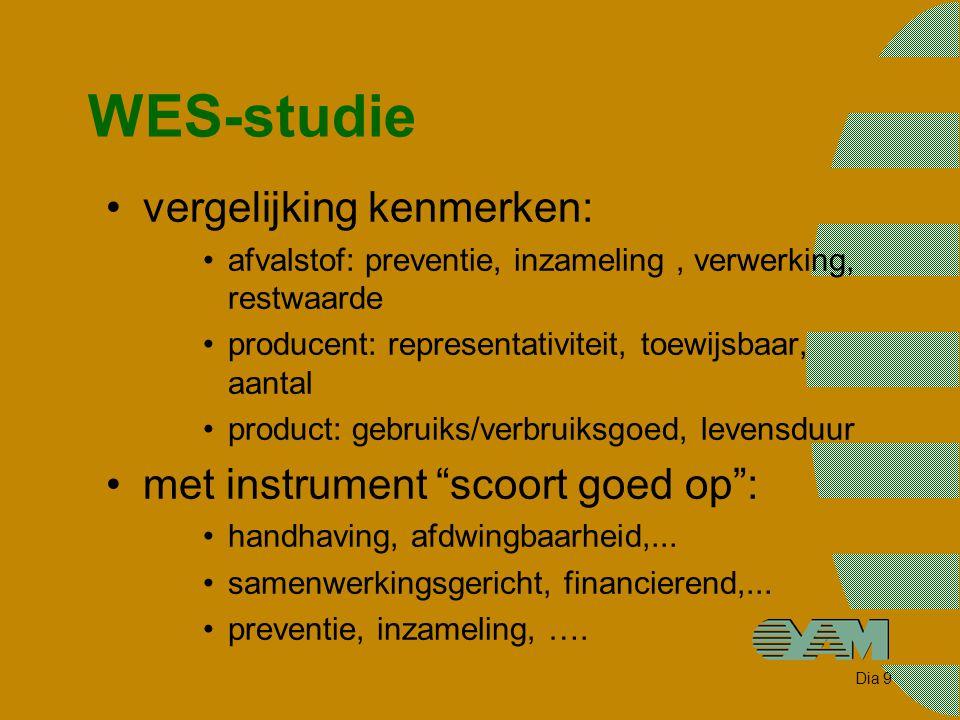 Dia 9 WES-studie vergelijking kenmerken: afvalstof: preventie, inzameling, verwerking, restwaarde producent: representativiteit, toewijsbaar, aantal p