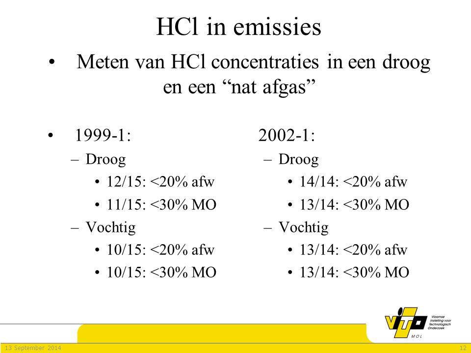 1213 September 2014 HCl in emissies 1999-1: –Droog 12/15: <20% afw 11/15: <30% MO –Vochtig 10/15: <20% afw 10/15: <30% MO 2002-1: –Droog 14/14: <20% afw 13/14: <30% MO –Vochtig 13/14: <20% afw 13/14: <30% MO Meten van HCl concentraties in een droog en een nat afgas