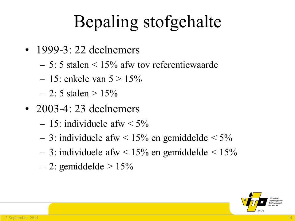 1413 September 2014 Bepaling stofgehalte 1999-3: 22 deelnemers –5: 5 stalen < 15% afw tov referentiewaarde –15: enkele van 5 > 15% –2: 5 stalen > 15% 2003-4: 23 deelnemers –15: individuele afw < 5% –3: individuele afw < 15% en gemiddelde < 5% –3: individuele afw < 15% en gemiddelde < 15% –2: gemiddelde > 15%