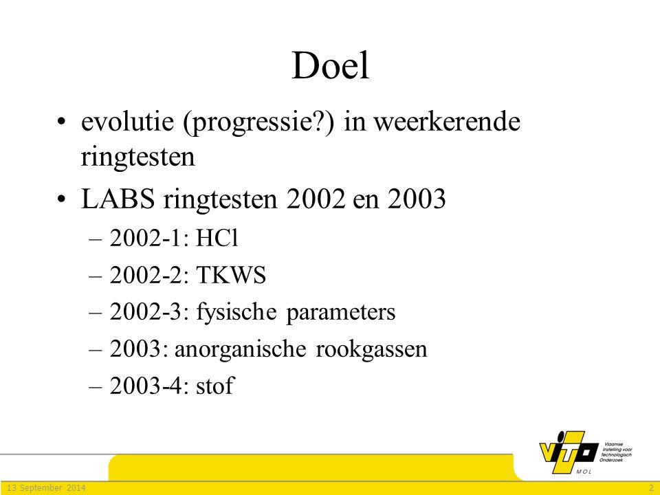 213 September 2014 Doel evolutie (progressie?) in weerkerende ringtesten LABS ringtesten 2002 en 2003 –2–2002-1: HCl –2–2002-2: TKWS –2–2002-3: fysische parameters –2–2003: anorganische rookgassen –2–2003-4: stof