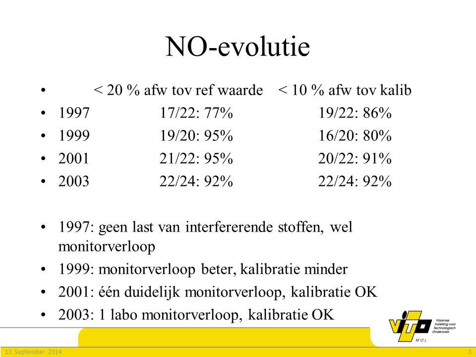 413 September 2014 NO 2 -evolutie < 20 % afw tov ref waarde< 10 % afw tov kalib 199710/21: 48%6/22: 27% 199915/20: 75 %14/20: 70% 200121/22: 95 %(NO x )5/22: 23% (<20%!!) 200322/24: 92% (NO x )12/24: 50% (<10%!) 1997: monitorverloop, slechte kalibratie (toch hoge kalib waarde!), interferentieprobleem, ook 'slechte monsterneming' 1999: monitorverloop niet nagegaan, kalibratie beter (lage kalib waarde), voor 3 labo's: vochtinvloed 2001: door de te lage kalib.waarde slechte kalibratie, nog steeds beetje vochtinvloed 2003: met hogere kalibratiewaarde is kalibratie beter, vochtproblematiek