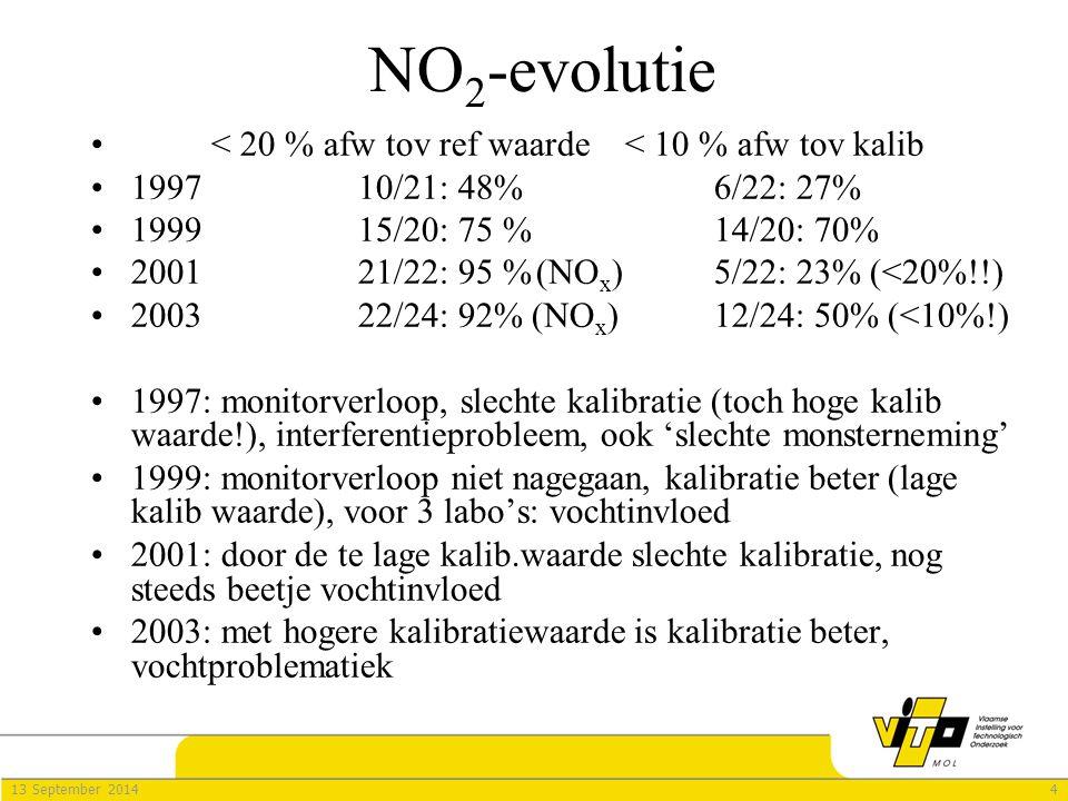 413 September 2014 NO 2 -evolutie < 20 % afw tov ref waarde< 10 % afw tov kalib 199710/21: 48%6/22: 27% 199915/20: 75 %14/20: 70% 200121/22: 95 %(NO x