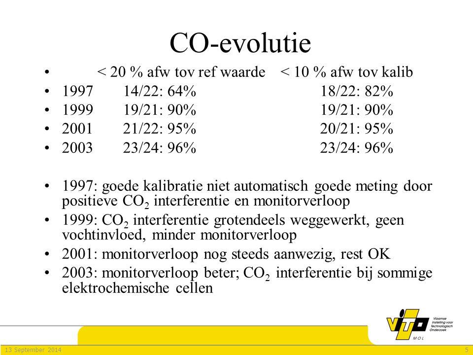 513 September 2014 < 20 % afw tov ref waarde< 10 % afw tov kalib 199714/22: 64%18/22: 82% 199919/21: 90%19/21: 90% 200121/22: 95%20/21: 95% 200323/24: 96%23/24: 96% 1997: goede kalibratie niet automatisch goede meting door positieve CO 2 interferentie en monitorverloop 1999: CO 2 interferentie grotendeels weggewerkt, geen vochtinvloed, minder monitorverloop 2001: monitorverloop nog steeds aanwezig, rest OK 2003: monitorverloop beter; CO 2 interferentie bij sommige elektrochemische cellen CO-evolutie