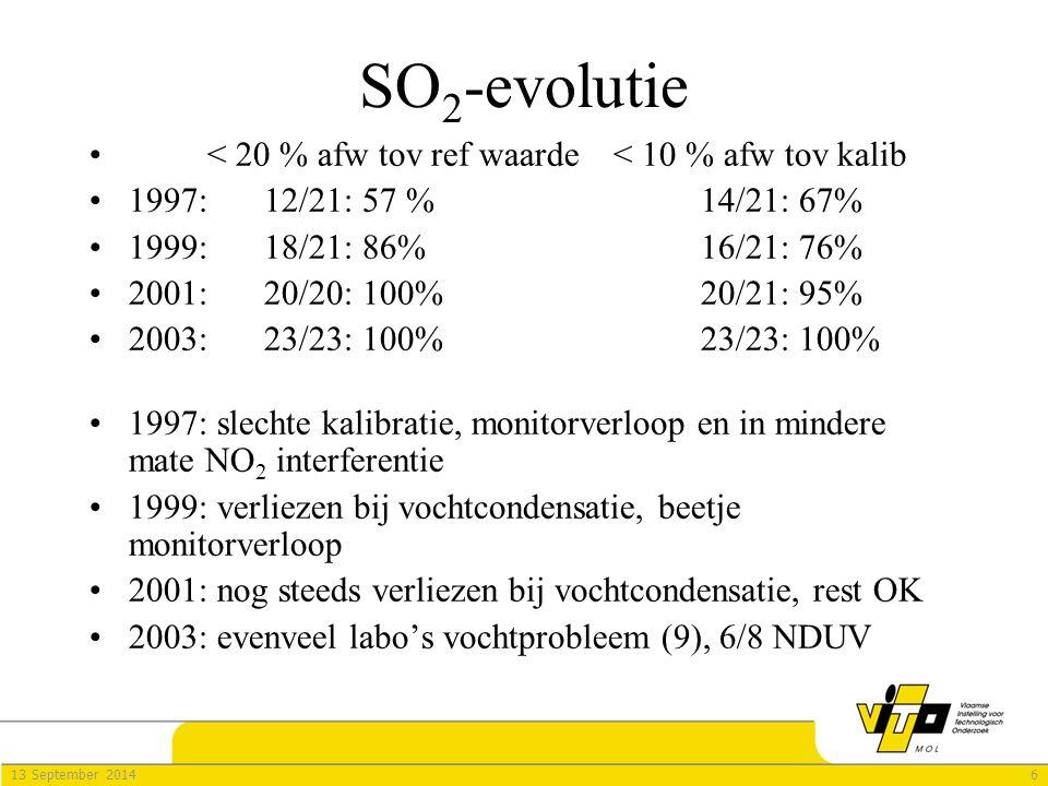 713 September 2014 CO 2 -evolutie < 20 % afw tov ref waarde< 10 % afw tov kalib 1997:7/14: 50%12/14: 86% 1999:14/15: 93%14/15: 93% 2001:16/17: 94%16/17: 94% 2003:18/19: 95%18/19: 95% 1997: monitorverloop en meten in onderste deel van het meetbereik 1999: bij 2 labo's nog signaalverloop, rest OK 2001: voor 1 labo probleem, rest OK 2003: 1 labo meldde monitor-instabiliteit