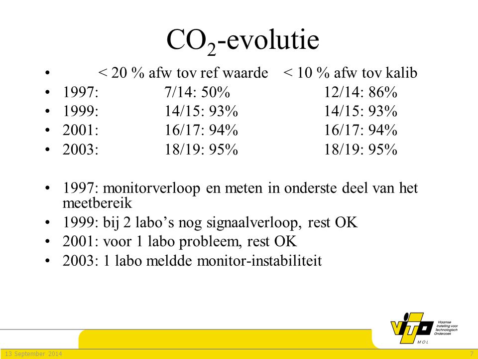 713 September 2014 CO 2 -evolutie < 20 % afw tov ref waarde< 10 % afw tov kalib 1997:7/14: 50%12/14: 86% 1999:14/15: 93%14/15: 93% 2001:16/17: 94%16/1