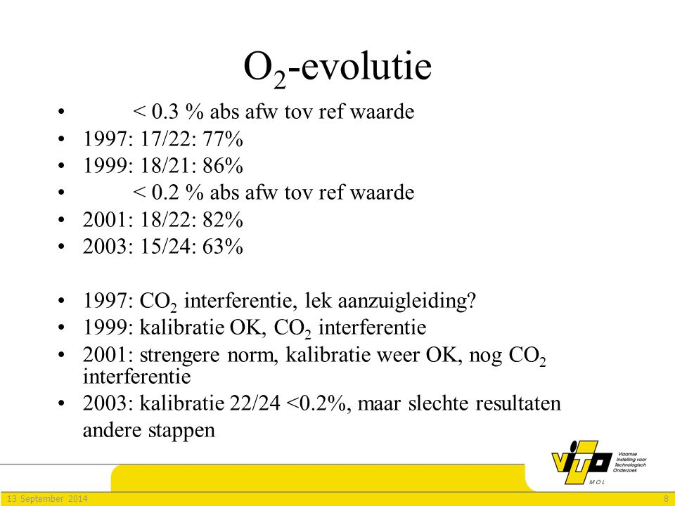 813 September 2014 O 2 -evolutie < 0.3 % abs afw tov ref waarde 1997: 17/22: 77% 1999: 18/21: 86% < 0.2 % abs afw tov ref waarde 2001: 18/22: 82% 2003