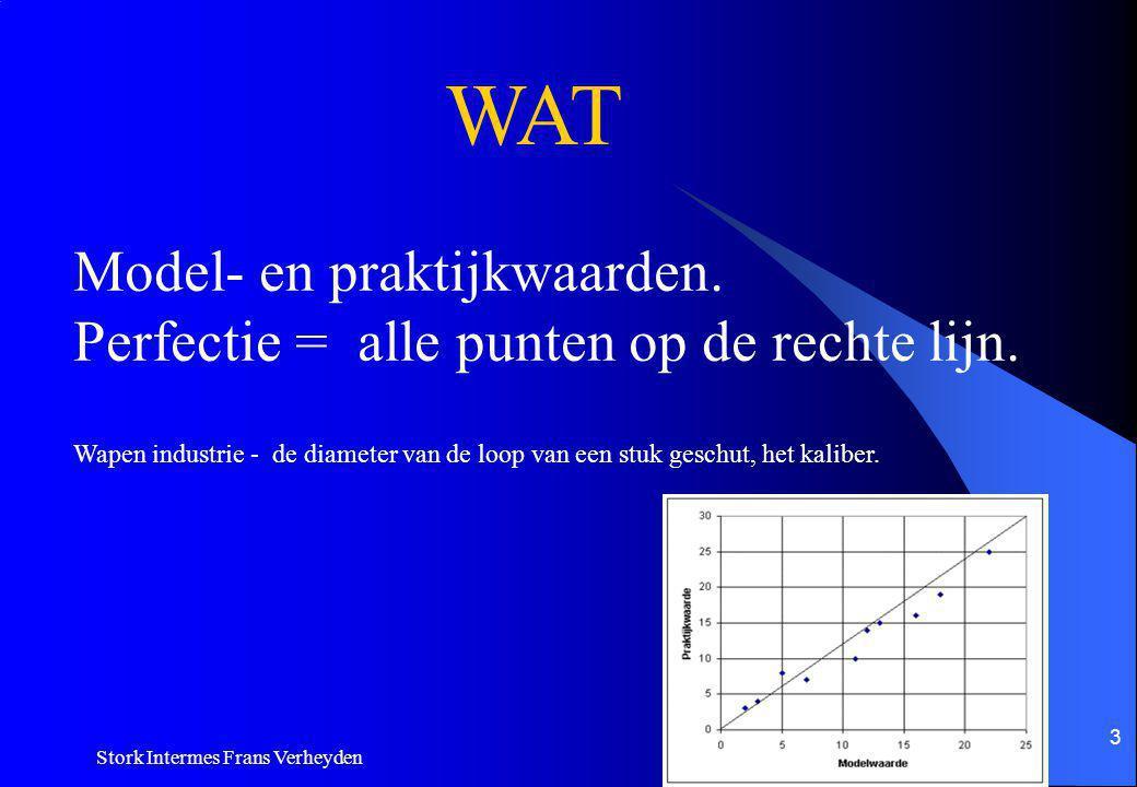 Stork Intermes Frans Verheyden 13 Gewichten en massa's Voor kalibratie van weegtoestellen drukbalansen en loadcellen tevens basis voor elektrische grootheden.