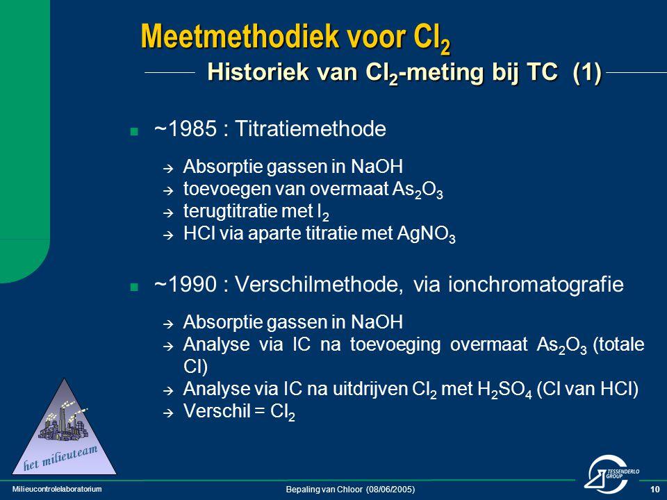 Milieucontrolelaboratorium Bepaling van Chloor (08/06/2005)10 Meetmethodiek voor Cl 2 Historiek van Cl 2 -meting bij TC (1) ~1985 : Titratiemethode 