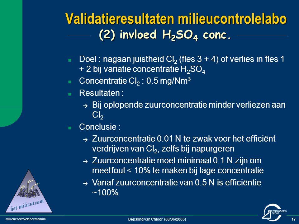 Milieucontrolelaboratorium Bepaling van Chloor (08/06/2005)17 Validatieresultaten milieucontrolelabo (2) invloed H 2 SO 4 conc. Doel : nagaan juisthei