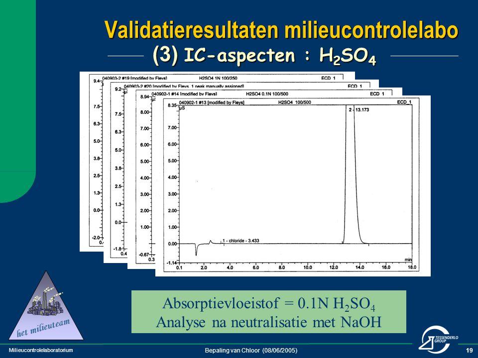 Milieucontrolelaboratorium Bepaling van Chloor (08/06/2005)19 Absorptievloeistof =1 N H 2 SO 4 rechtstreeks geanalyseerd Absorptievloeistof = 1N H 2 S