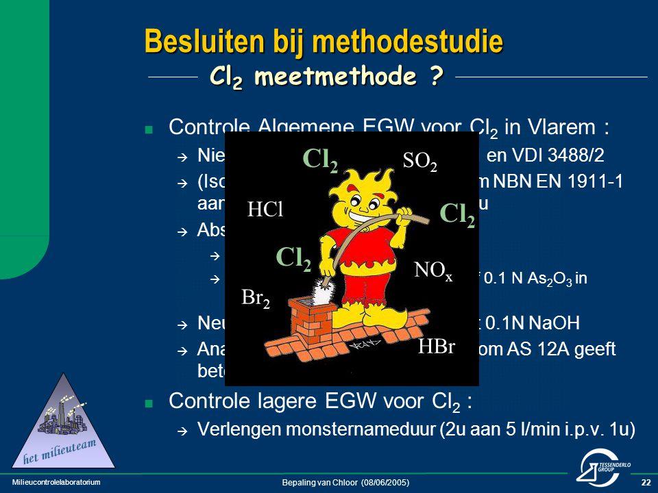 Milieucontrolelaboratorium Bepaling van Chloor (08/06/2005)22 Controle Algemene EGW voor Cl 2 in Vlarem :  Niet meer uitvoeren via VDI 3488/1 en VDI