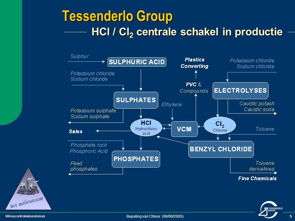 Milieucontrolelaboratorium Bepaling van Chloor (08/06/2005)5 Tessenderlo Group HCl / Cl 2 centrale schakel in productie