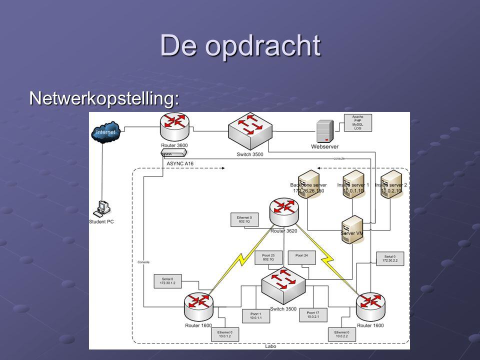 In stippellijn: Labo opstelling Buiten stippellijn: Administratief netwerk Verbinding Server VM Naar labo Naar labo Naar administratief netwerk Naar administratief netwerk Async module: Vertaling telnet naar seriële verbinding