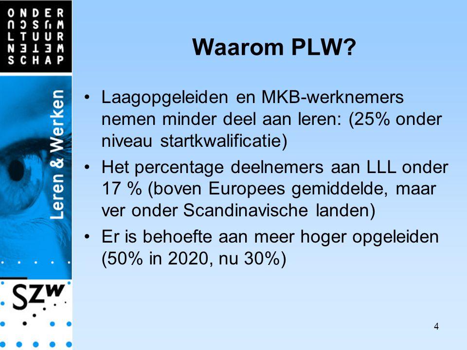 4 Waarom PLW.