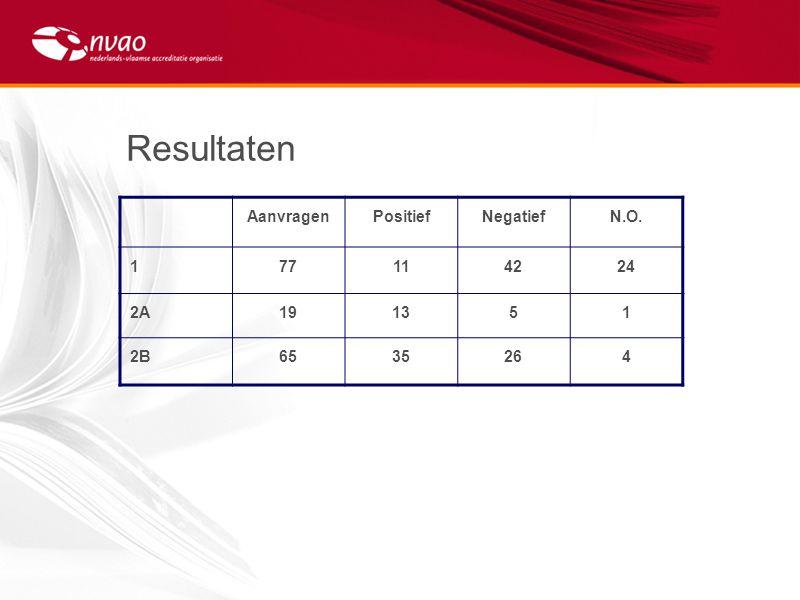 Resultaten AanvragenPositiefNegatiefN.O. 177114224 2A191351 2B6535264