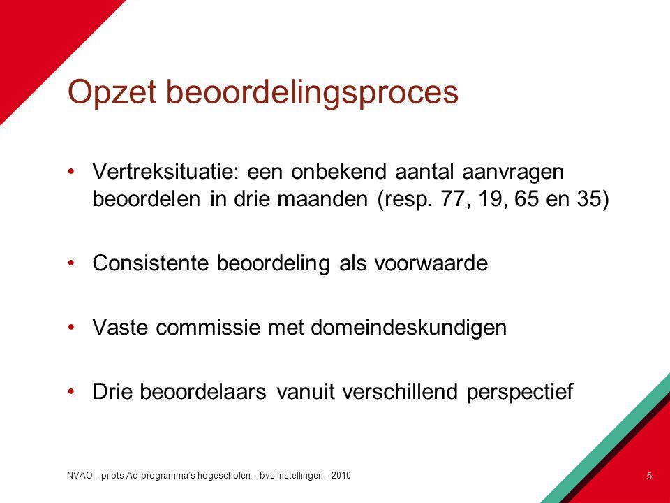 Opzet beoordelingsproces Vertreksituatie: een onbekend aantal aanvragen beoordelen in drie maanden (resp. 77, 19, 65 en 35) Consistente beoordeling al
