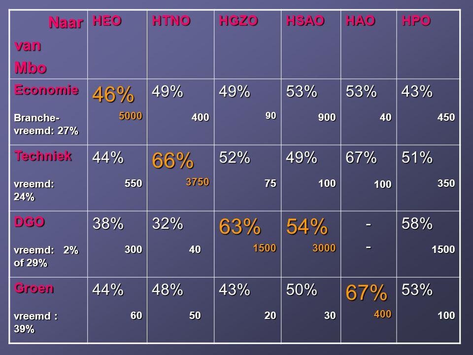 NaarvanMboHEOHTNOHGZOHSAOHAOHPO Economie Branche- vreemd: 27% 46%500049%40049%9053%90053%4043%450 Techniek vreemd: 24% 44% 550 55066% 3750 375052% 75 7549% 100 10067% 51%350 DGO vreemd: 2% of 29% 38%30032% 40 4063%150054%3000--58%1500 Groen vreemd : 39% 44%6048% 50 5043%2050%3067%40053%100