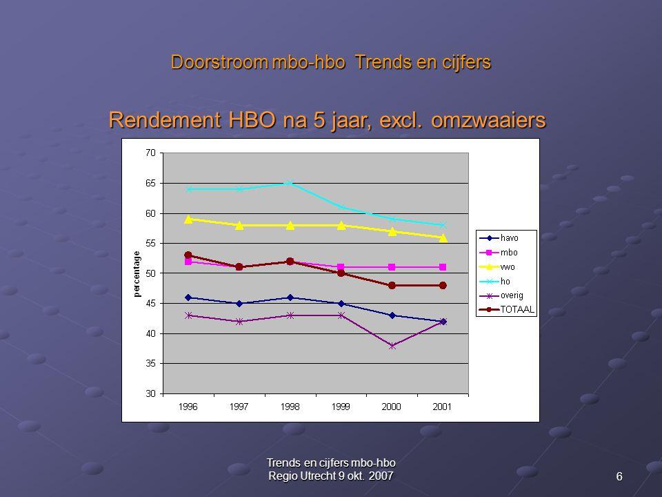 6 Trends en cijfers mbo-hbo Regio Utrecht 9 okt.