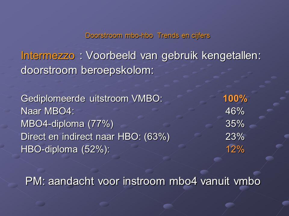 Intermezzo : Voorbeeld van gebruik kengetallen: doorstroom beroepskolom: Gediplomeerde uitstroom VMBO: 100% Naar MBO4: 46% MBO4-diploma (77%) 35% Direct en indirect naar HBO: (63%) 23% HBO-diploma (52%): 12% PM: aandacht voor instroom mbo4 vanuit vmbo PM: aandacht voor instroom mbo4 vanuit vmbo Doorstroom mbo-hbo Trends en cijfers Doorstroom mbo-hbo Trends en cijfers