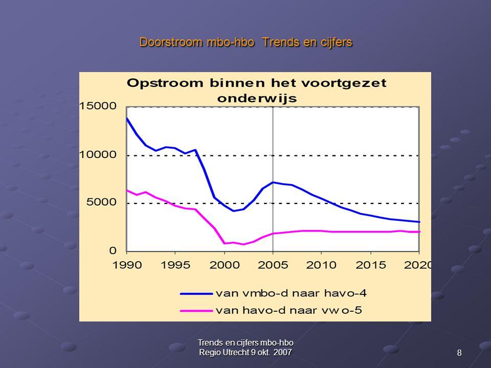 8 Trends en cijfers mbo-hbo Regio Utrecht 9 okt.