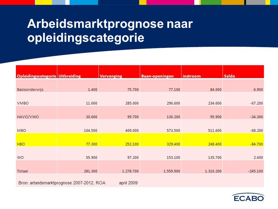 Arbeidsmarktprognose naar opleidingscategorie OpleidingscategorieUitbreidingVervangingBaan-openingeninstroomSaldo Basisonderwijs1.40075.70077.10084.00
