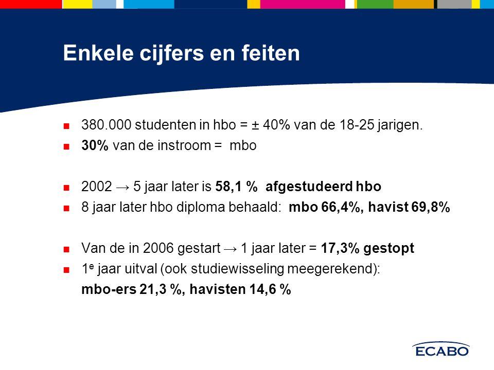 Enkele cijfers en feiten 380.000 studenten in hbo = ± 40% van de 18-25 jarigen. 30% van de instroom = mbo 2002 → 5 jaar later is 58,1 % afgestudeerd h