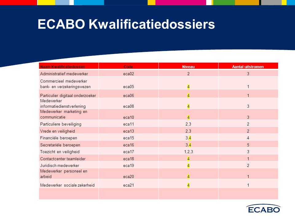 ECABO Kwalificatiedossiers Naam KwalificatiedossierCodeNiveauAantal uitstromen Administratief medewerkereca0223 Commercieel medewerker bank- en verzek