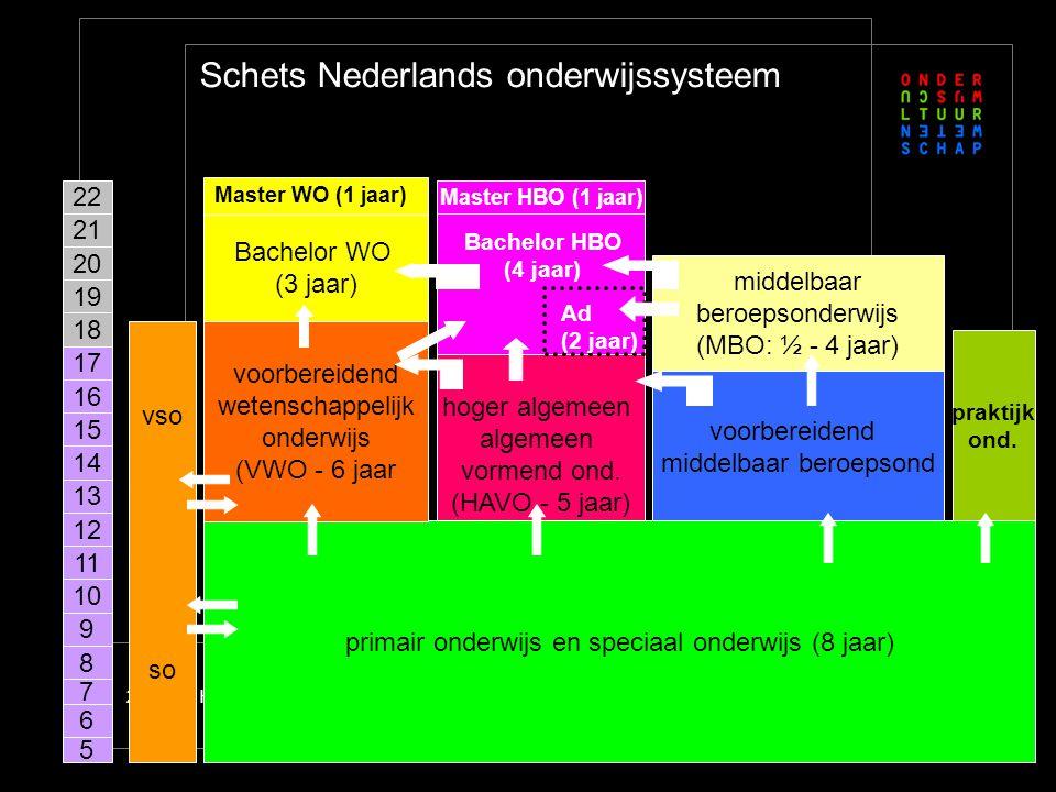 HBO en Ad; feest der herkenning!?2 Schets Nederlands onderwijssysteem primair onderwijs en speciaal onderwijs (8 jaar) voorbereidend wetenschappelijk