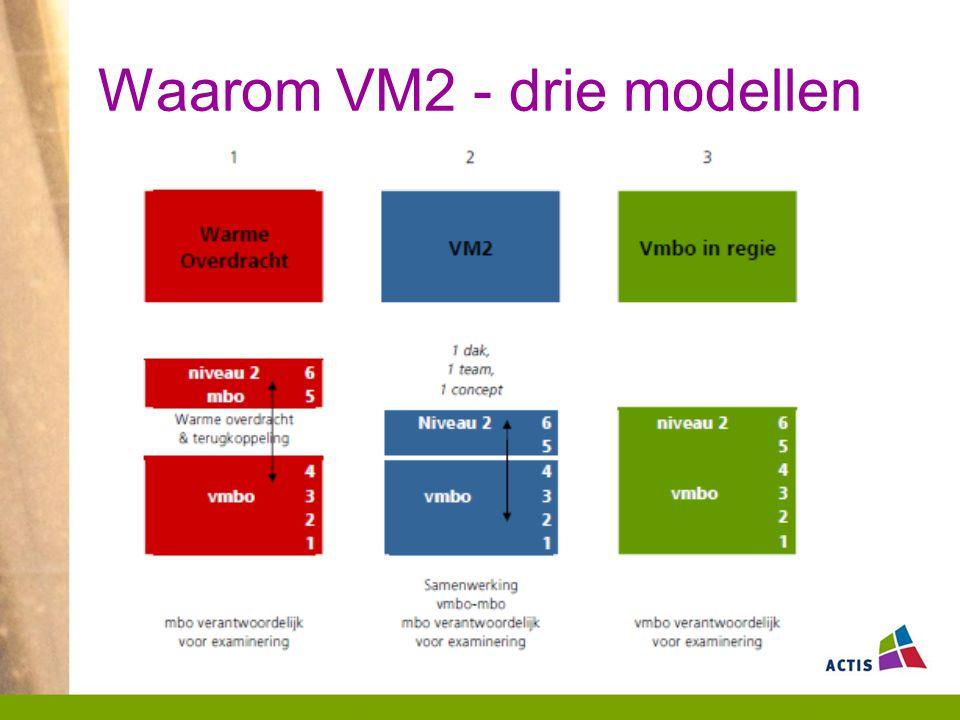 Waarom VM2 - drie modellen