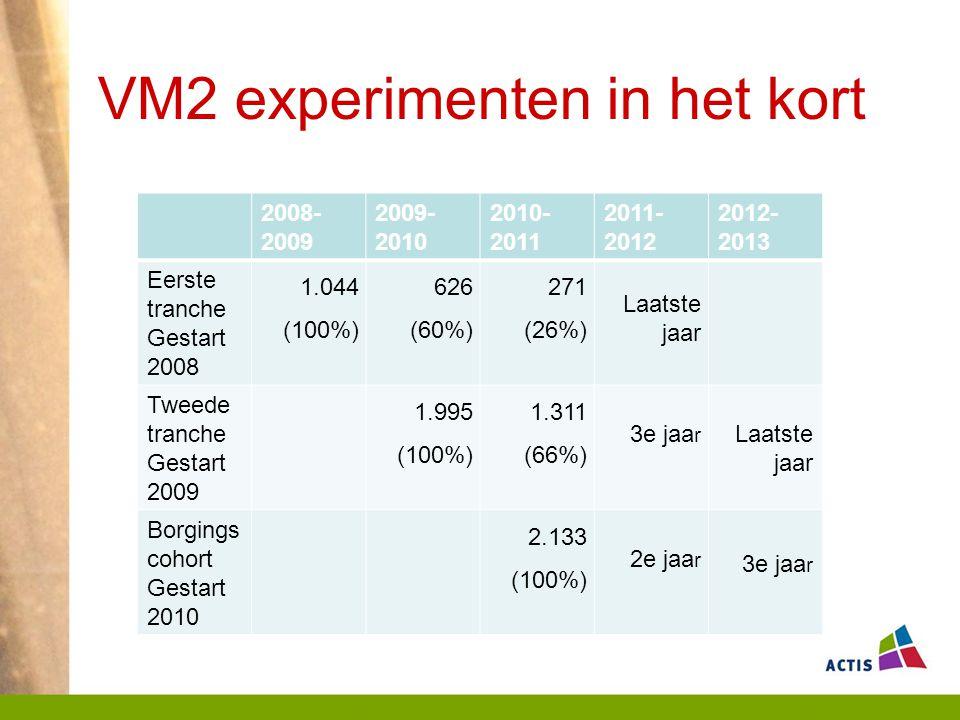 VM2 experimenten in het kort 2008- 2009 2009- 2010 2010- 2011 2011- 2012 2012- 2013 Eerste tranche Gestart 2008 1.044 (100%) 626 (60%) 271 (26%) Laatste jaar Tweede tranche Gestart 2009 1.995 (100%) 1.311 (66%) 3e jaa r Laatste jaar Borgings cohort Gestart 2010 2.133 (100%) 2e jaa r 3e jaa r