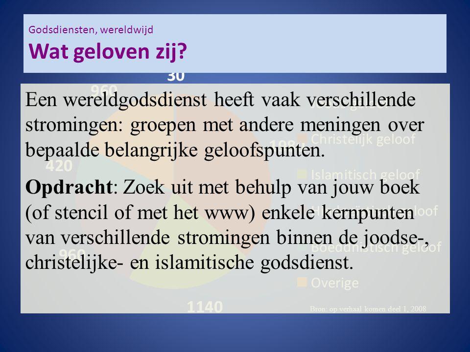 Godsdiensten, wereldwijd Wat geloven zij? Bron: op verhaal komen deel 1, 2008 Een wereldgodsdienst heeft vaak verschillende stromingen: groepen met an