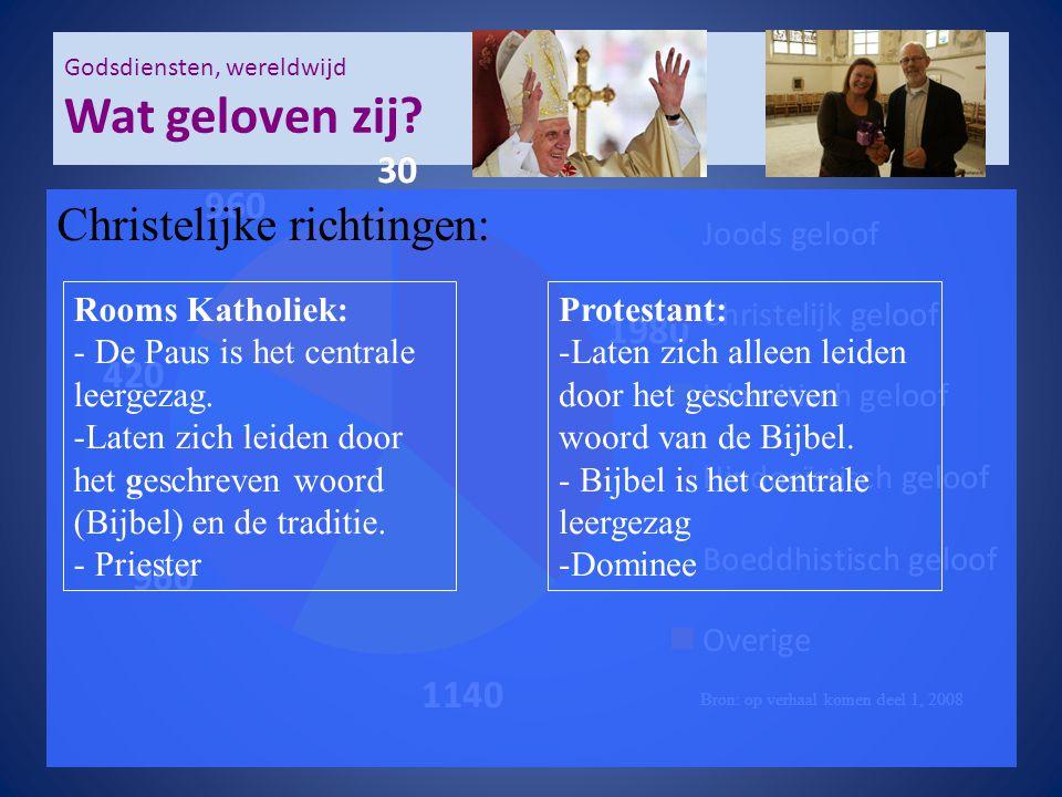 Godsdiensten, wereldwijd Wat geloven zij? Bron: op verhaal komen deel 1, 2008 Christelijke richtingen: Rooms Katholiek: - De Paus is het centrale leer