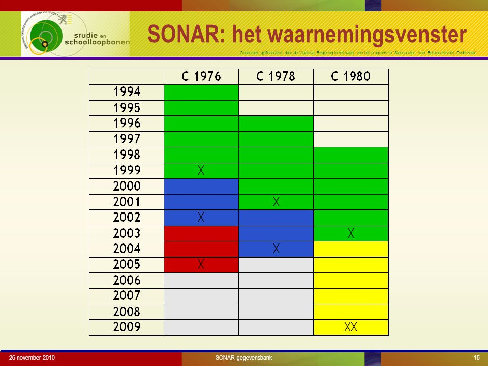 Onderzoek gefinancierd door de Vlaamse Regering in het kader van het programma 'Steunpunten voor Beleidsrelevant Onderzoek' 26 november 201015 SONAR: het waarnemingsvenster SONAR-gegevensbank