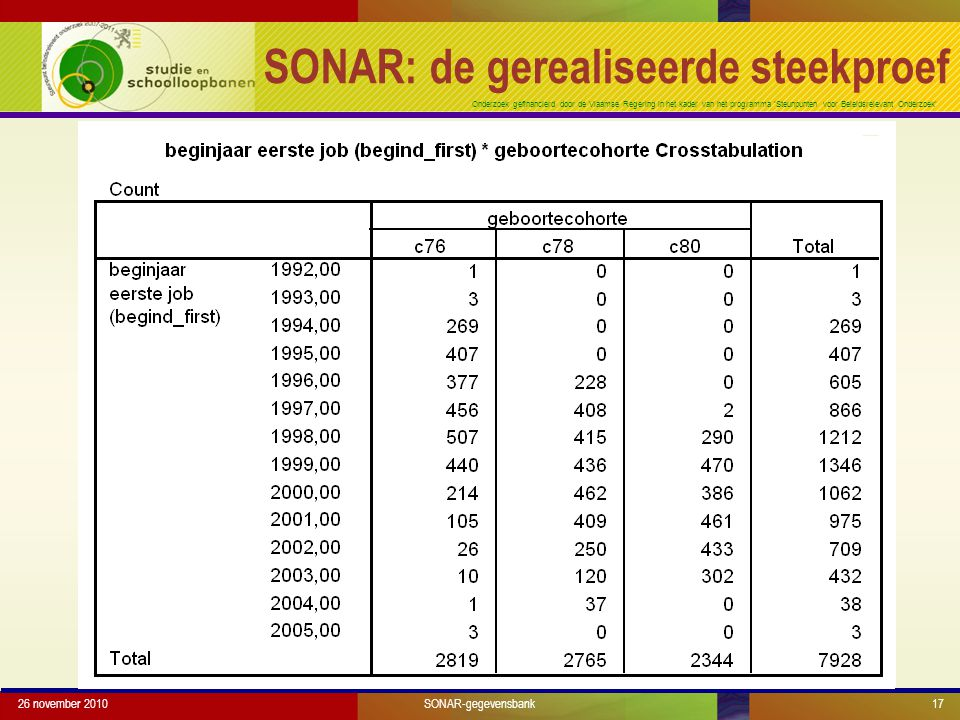 Onderzoek gefinancierd door de Vlaamse Regering in het kader van het programma 'Steunpunten voor Beleidsrelevant Onderzoek' 26 november 201017 SONAR: de gerealiseerde steekproef SONAR-gegevensbank