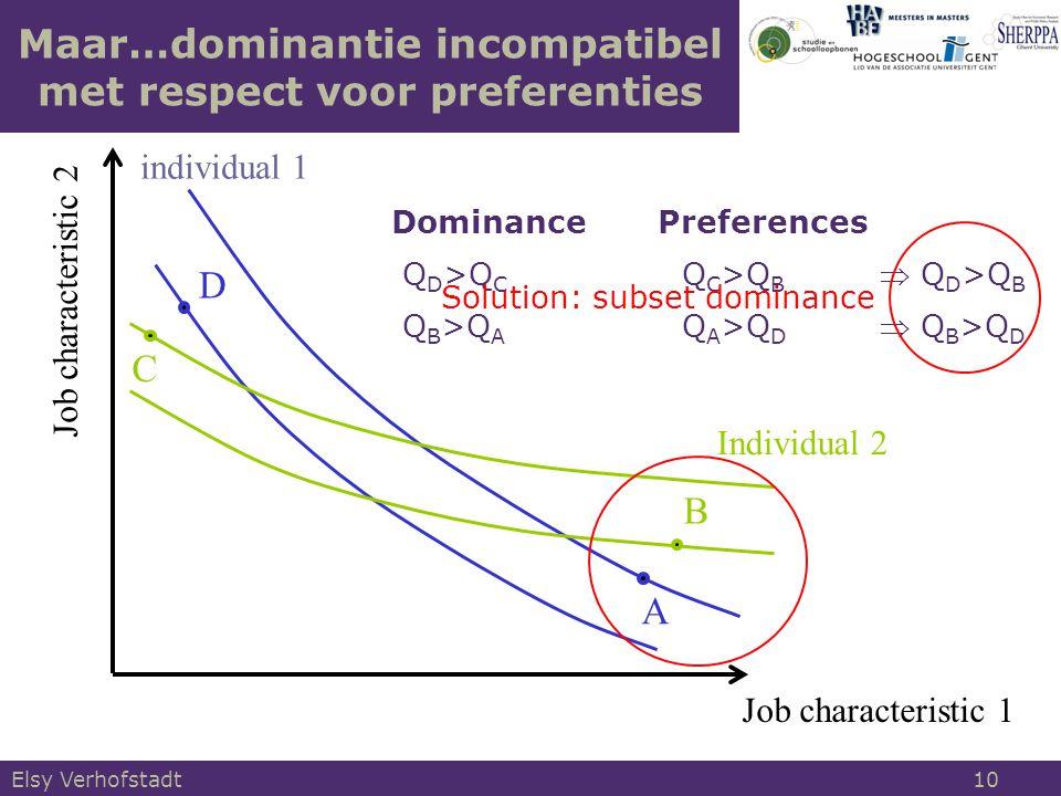 Job characteristic 1 Job characteristic 2 individual 1 A D B C Individual 2 Maar…dominantie incompatibel met respect voor preferenties Dominance Preferences Q D >Q C Q C >Q B Q B >Q A Q A >Q D Solution: subset dominance  Q D >Q B  Q B >Q D Elsy Verhofstadt 10