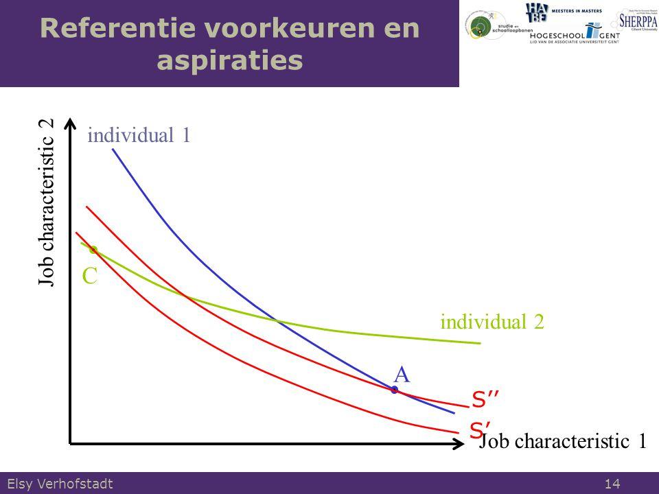 Job characteristic 1 Job characteristic 2 individual 1 A C individual 2 Referentie voorkeuren en aspiraties S'' S' Elsy Verhofstadt 14
