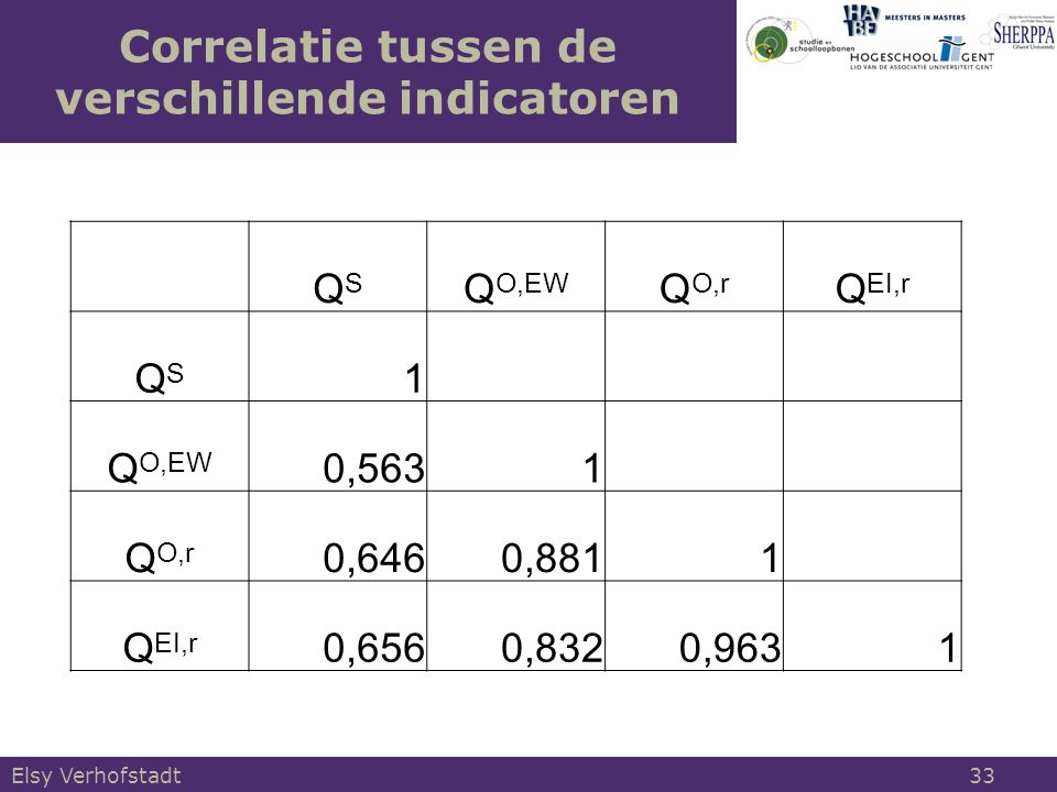 Correlatie tussen de verschillende indicatoren Elsy Verhofstadt 33 QSQS Q O,EW Q O,r Q EI,r QSQS 1 Q O,EW 0,5631 Q O,r 0,6460,8811 Q EI,r 0,6560,8320,9631