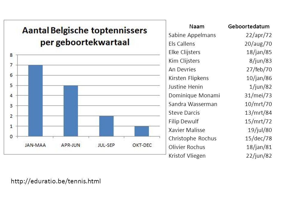 Generatiestudenten 2003-2004 191 geboren in januari 165 geboren in december Geboren in december  15% minder kans op universiteit http://eduratio.be/generatie2003.html
