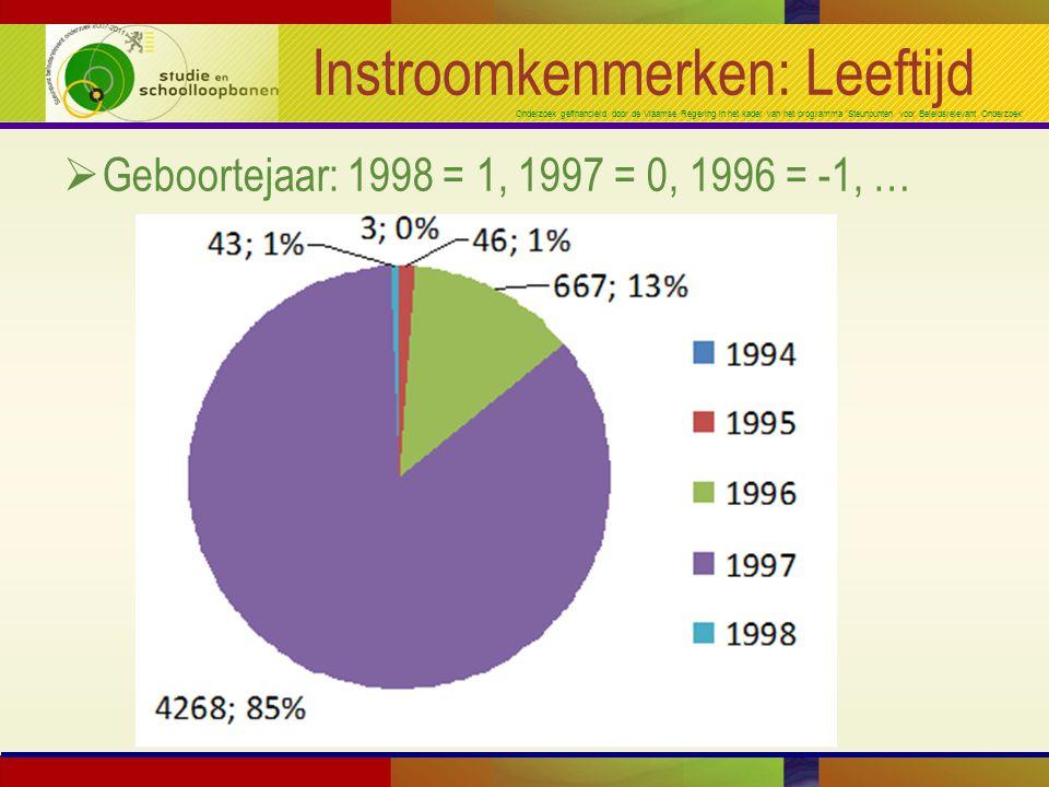 Onderzoek gefinancierd door de Vlaamse Regering in het kader van het programma 'Steunpunten voor Beleidsrelevant Onderzoek' Instroomkenmerken: Leeftijd  Geboortejaar: 1998 = 1, 1997 = 0, 1996 = -1, …